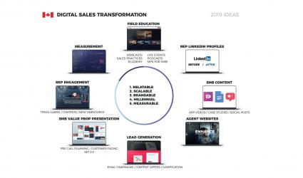 Digital Sales Transformation